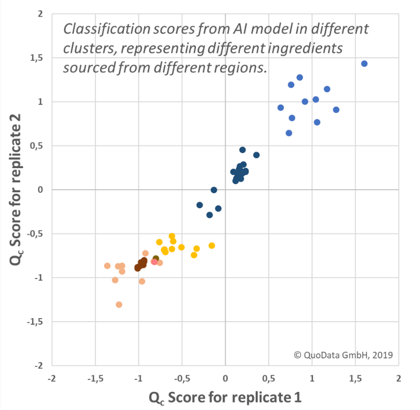 Classification scores from AI model in different clusters, representing different ingredients sourced from different regions.